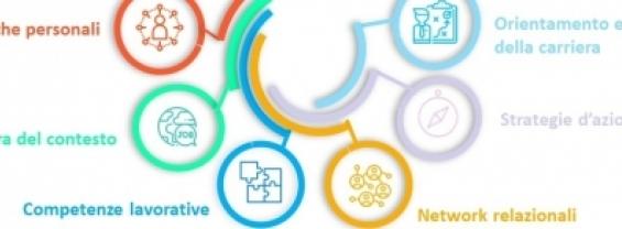 Orientamento al Placement - progetto Employability Lab